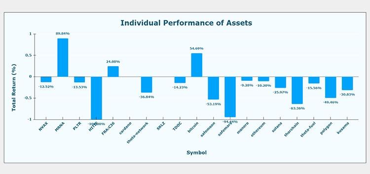 Individual performance of portfolio tracker